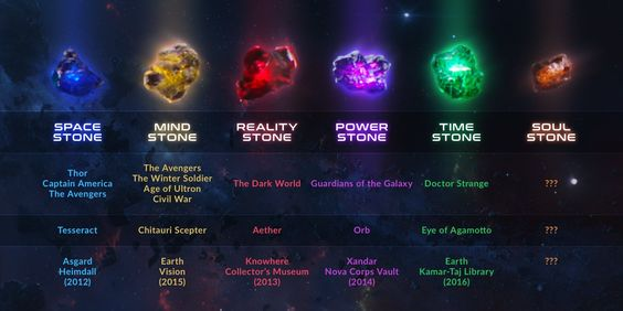 Avengers Infinity War Stones and Origin
