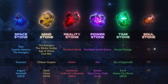Avengers Infinity War Stones and Origin