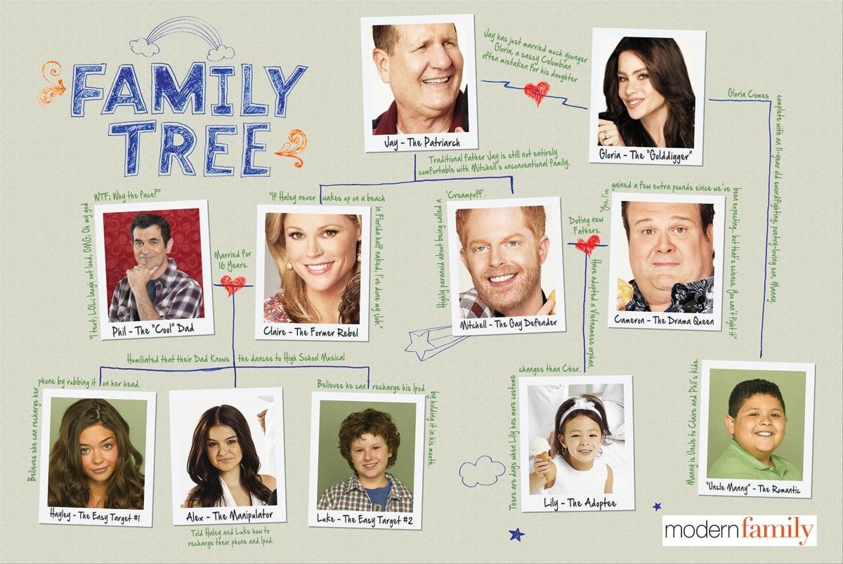Modern Family- Family tree poster