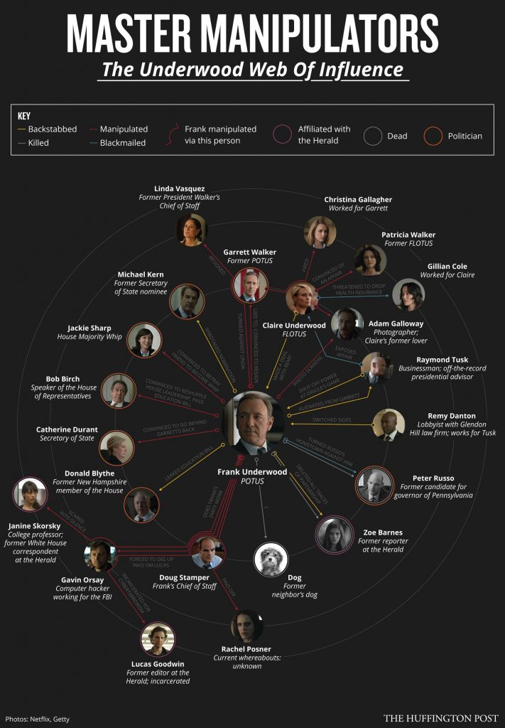 house of cards image of all manipulators