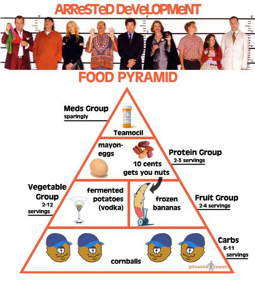 arrested development image of food pyramid